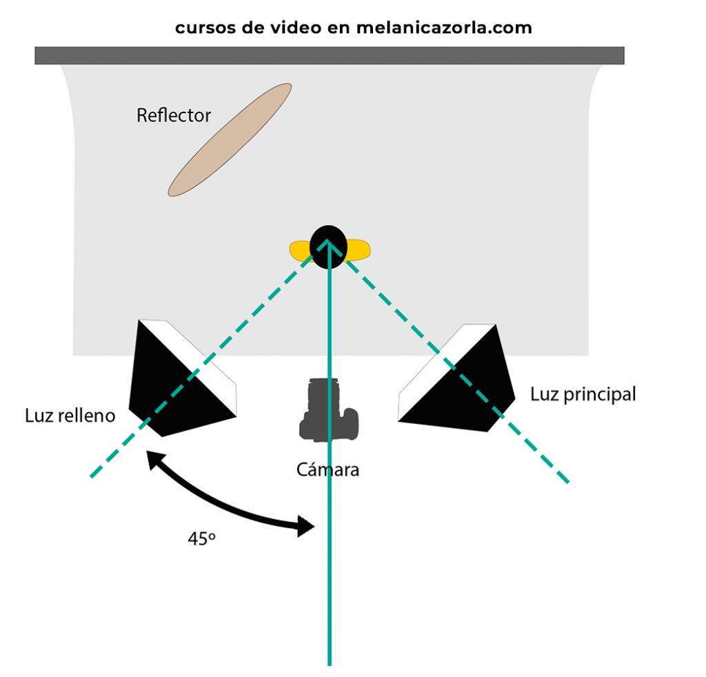 iluminacion con reflector