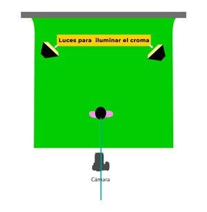 luces necesarias para croma
