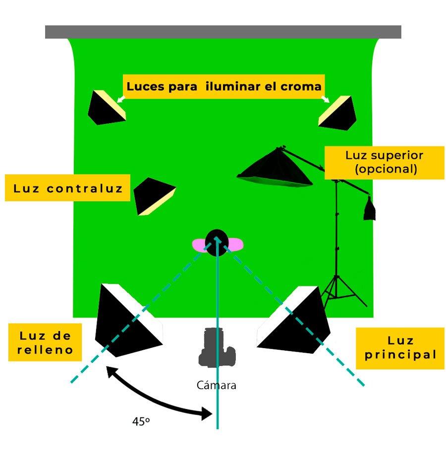 iluminacion para croma
